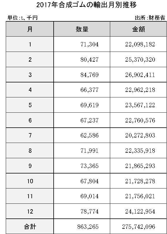 4-1-3-4 合成ゴムの輸出月別推移