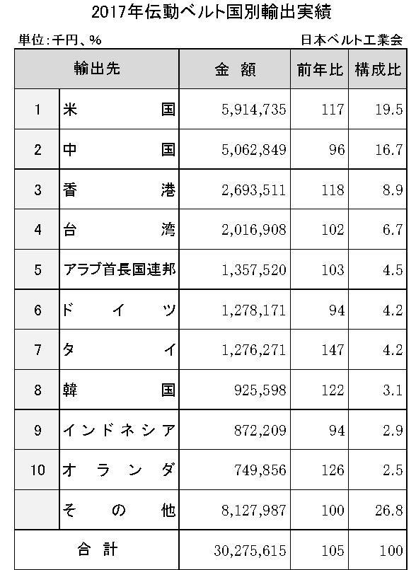 3−5−1−5 2017年伝動ベルトの国別輸出実績