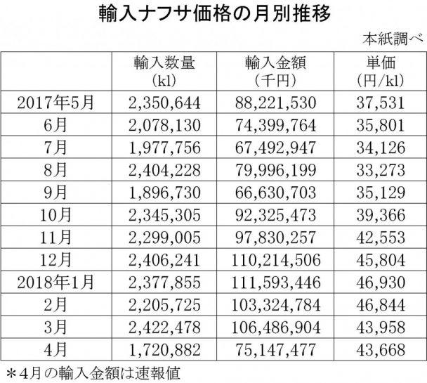 2018-4月の輸入ナフサ価格