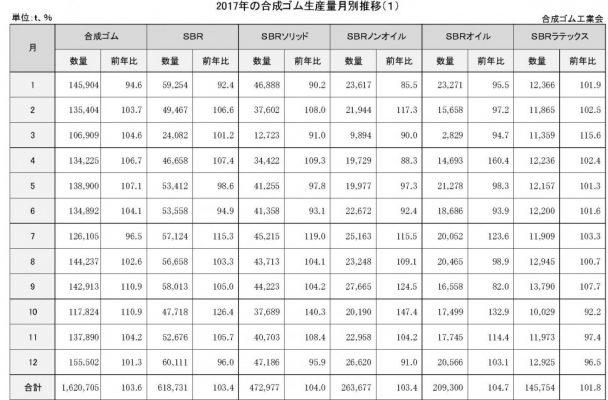 4-1-2-2 合成ゴム生産量月別推移