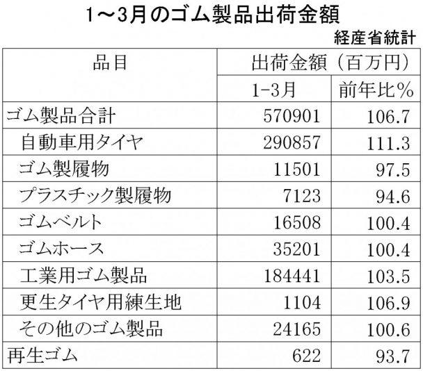 2018年1~3月ゴム製品生産・出荷金額