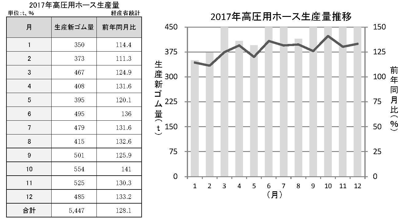 3−7−1 高圧用ホース生産推移