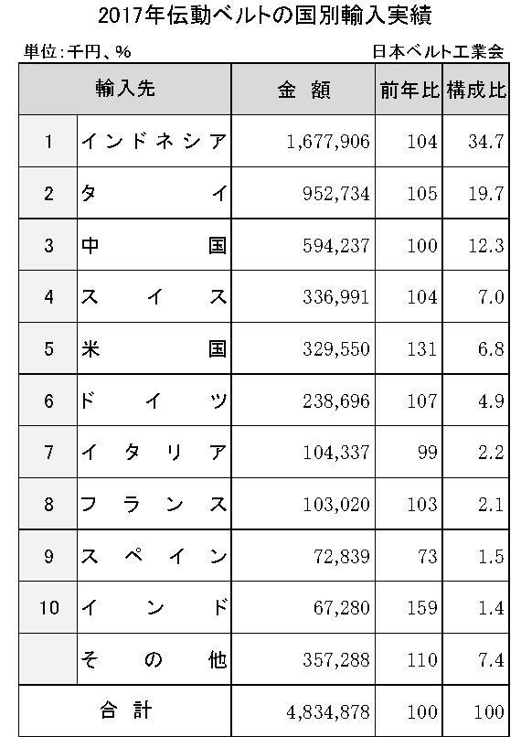3−5−1−6 2017年伝動ベルトの国別輸入実績