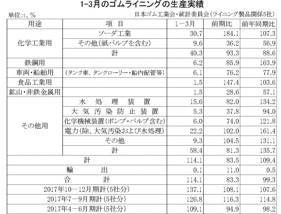 1-3月期のゴムライニング生産実績