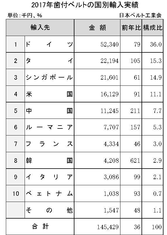3−5−3−3 2017年歯付ベルトの国別輸入実績