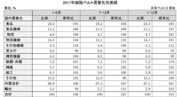 3−4−1−3 樹脂ベルトの需要先別販売比率