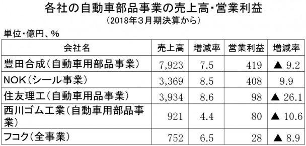 2018年3月期 自動車部品売上高