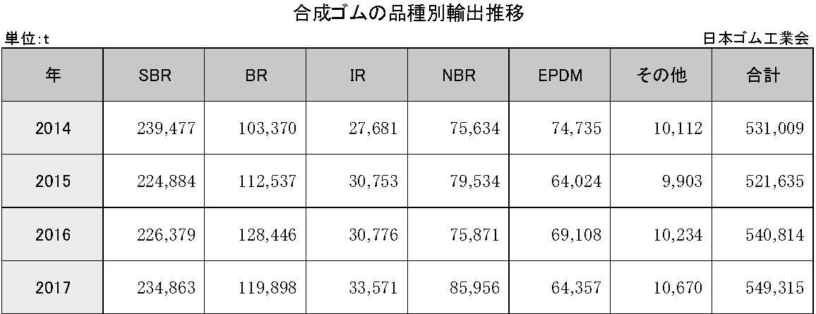 4-1-3-3 合成ゴムの品種別輸出推移