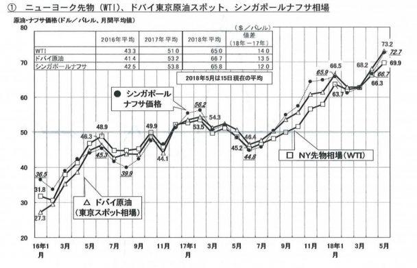ニューヨーク先物(WTI)、ドパイ東京原油スポット、シンガポールナフサ相場