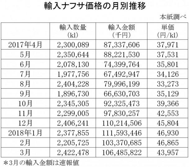 2018年3月の輸入ナフサ価格