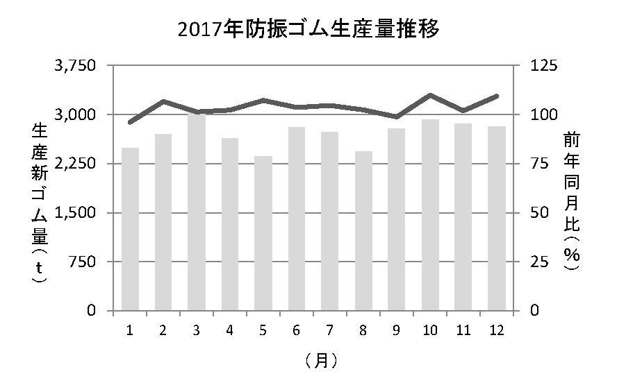 3−10−2−1 防振ゴム生産量推移グラフ