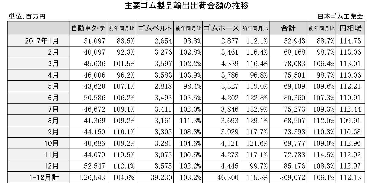 3-1-2 2017-12月ゴム製品輸出金額