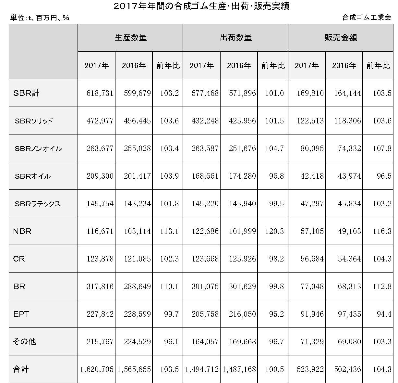 4−1−1−1 年間合成ゴム生産・出荷実績