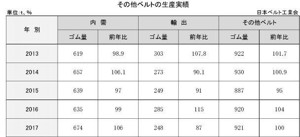 3−5−4−2 その他ベルトの生産実績