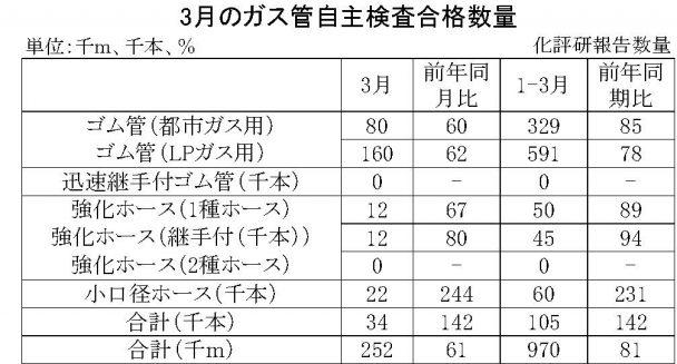 3月のガス管自主検査合格数量
