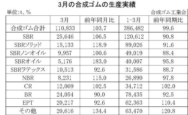 3月の合成ゴムの生産実績