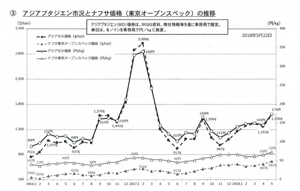 アジアブタジエン市況とナフサ価格(東京オープンスペック)の推移