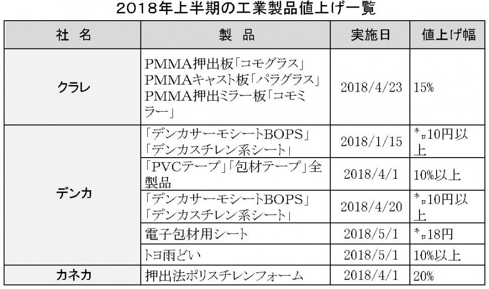 2018年上半期値上げ一覧表工業製品