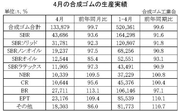 4月の合成ゴムの生産実績