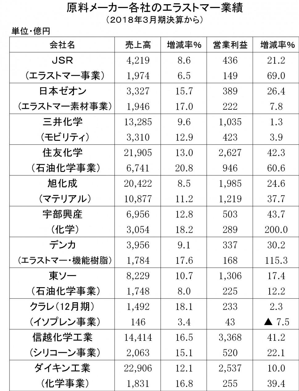 44 2018年3月期 原料メーカーの業績