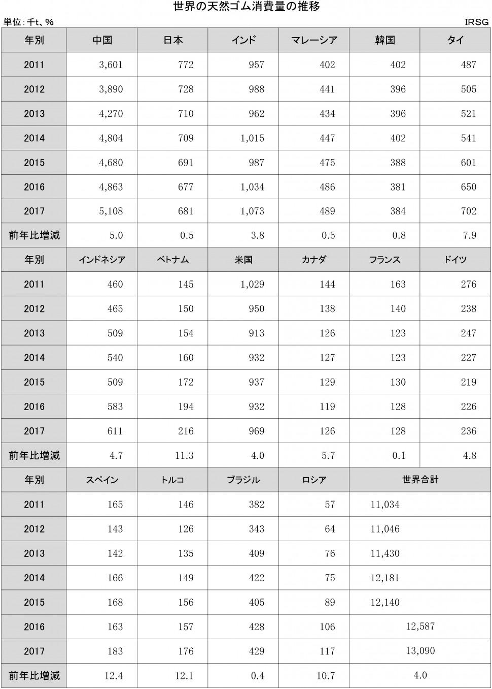 【DB】1-1-1-2 世界の天然ゴム消費量の推移