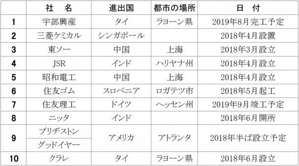 2018年上期海外進出企業リスト