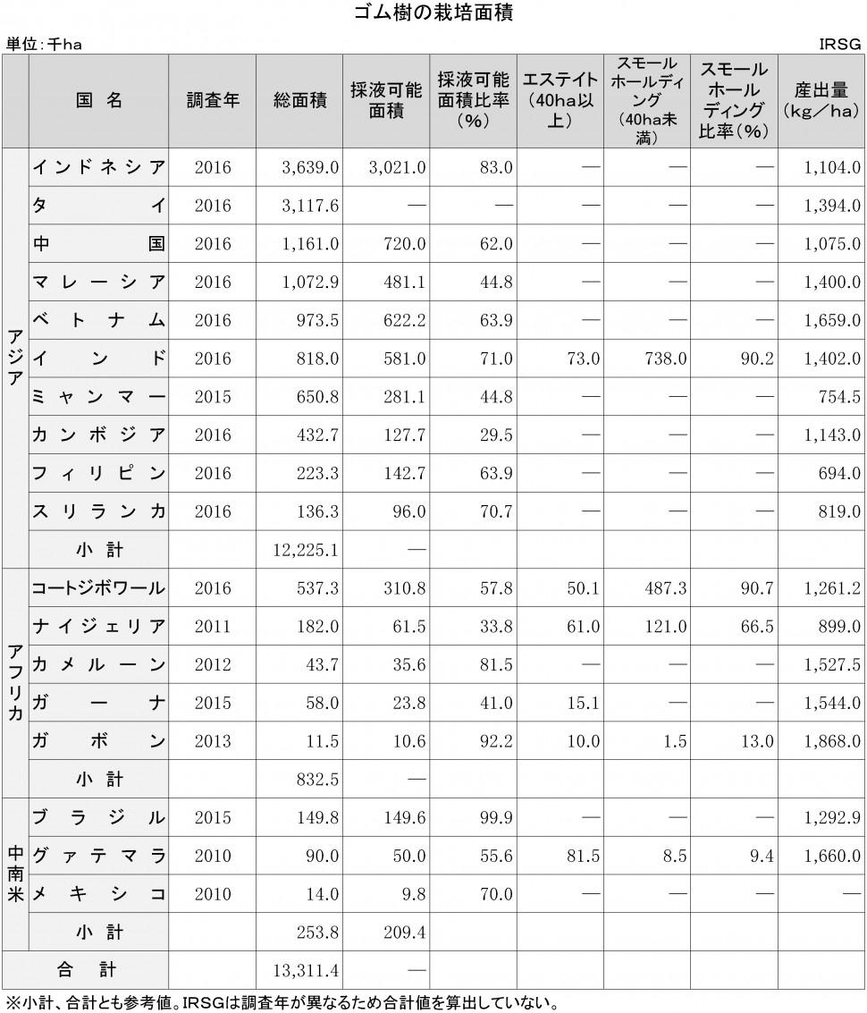 【DB】1-1-4 ゴム樹の栽培面積