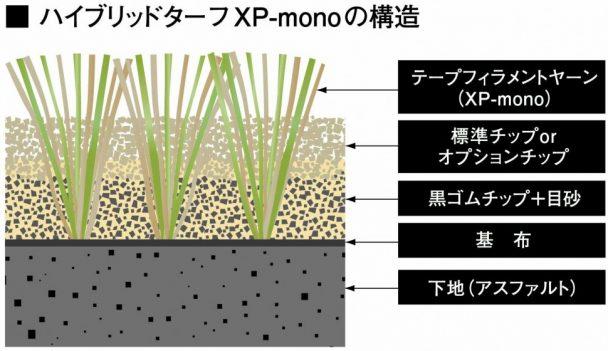 ハイブリッドターフXP―mono