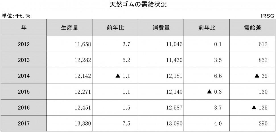【DB】1-1-3 天然ゴムの需給状況