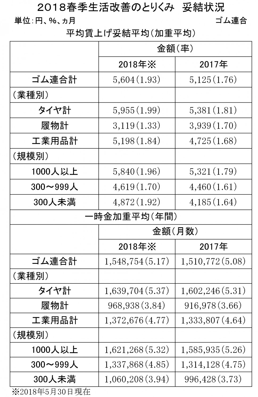 51 2018年ゴム連合妥結状況(修正版).jpg