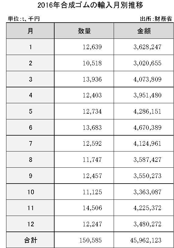 4-1-3-5 合成ゴムの輸入月別推移