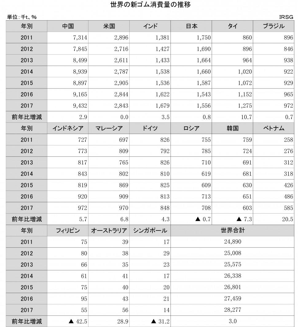 【DB】1-1-1-1 世界の新ゴム消費量の推移