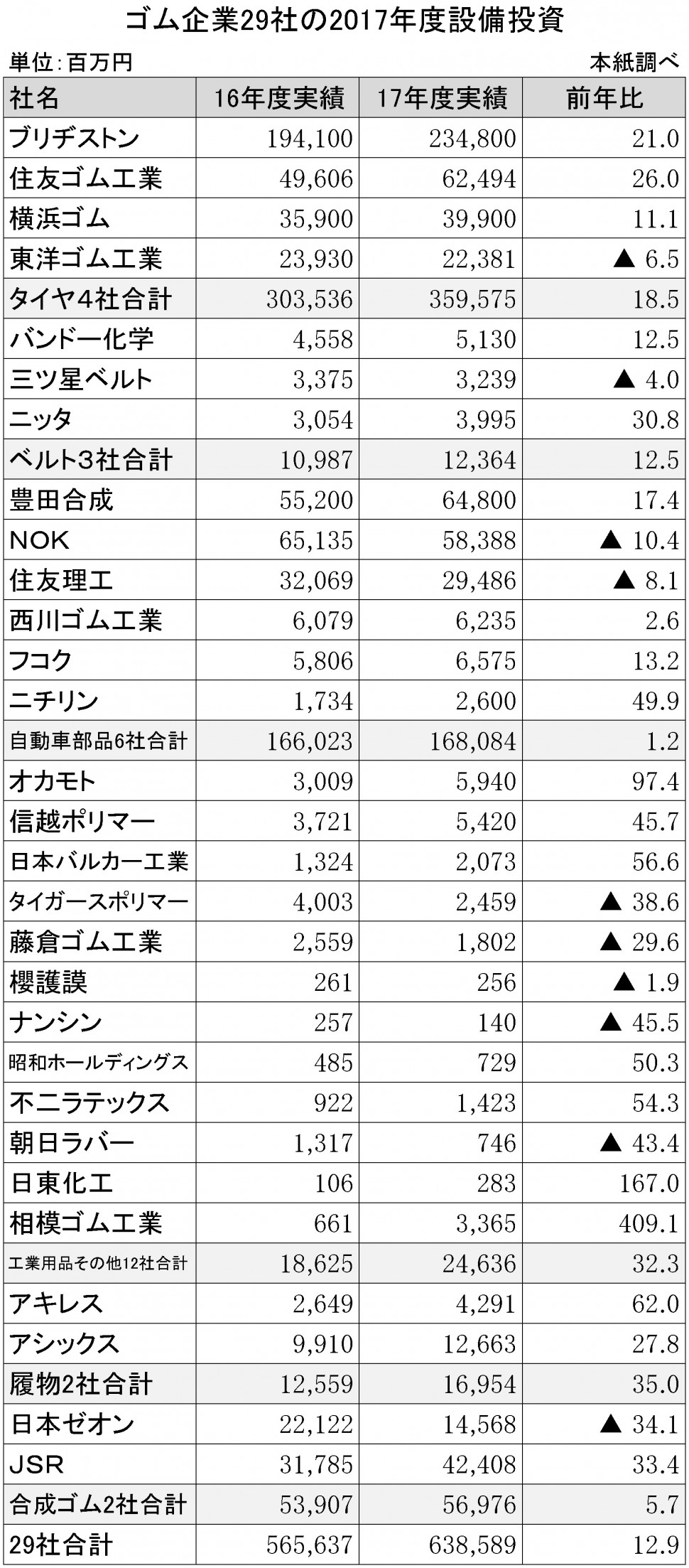 ゴム企業29社の2017年度設備投資
