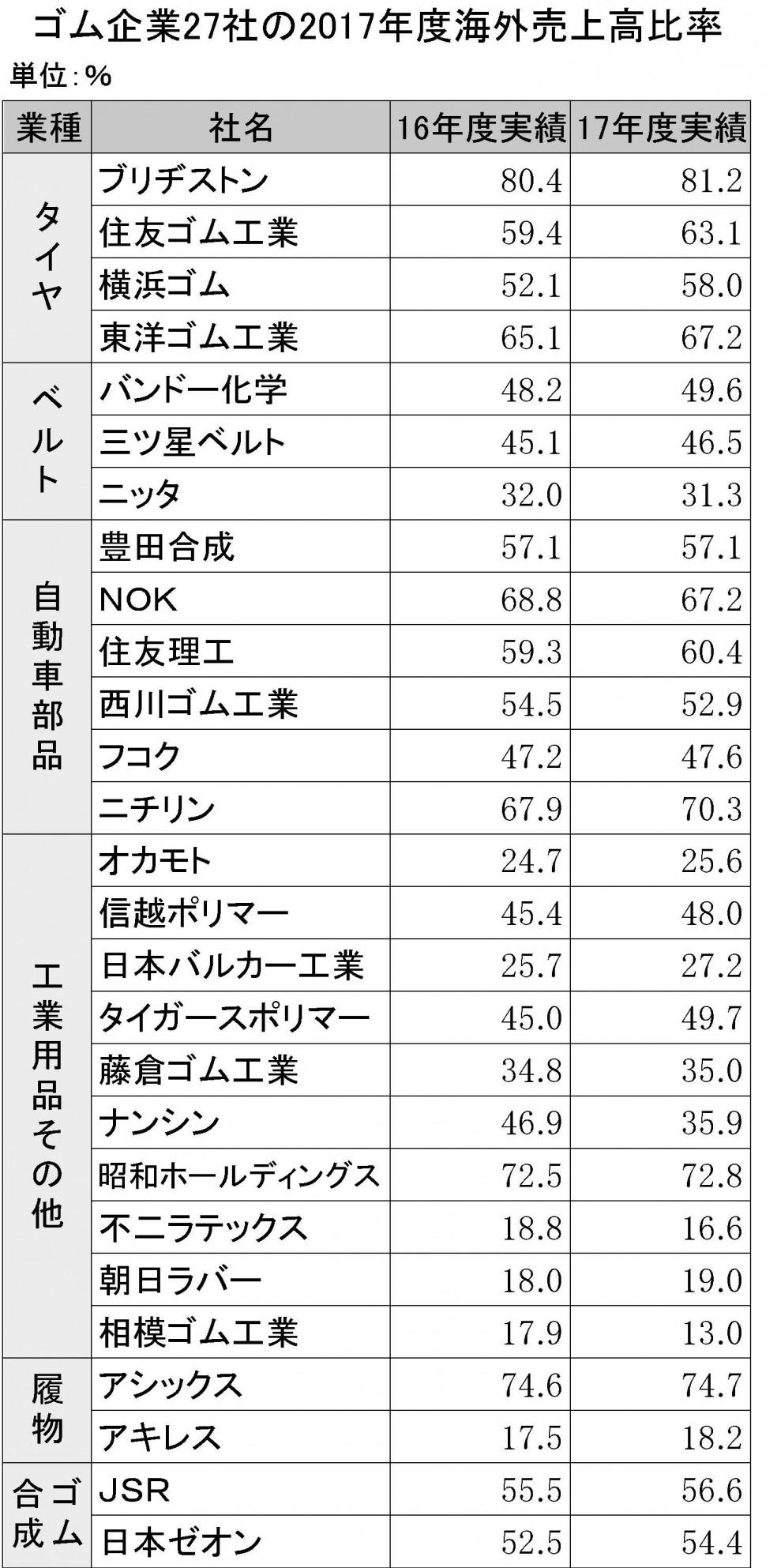 5-3-5 ゴム企業28社の2017年度海外売上高比率