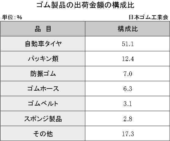 1-2-2-1 ゴム製品の出荷金額の構成比