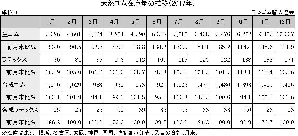 4-2-4 天然ゴム在庫量の推移
