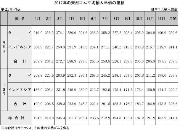 4-2-2 天然ゴム平均輸入単価の推移