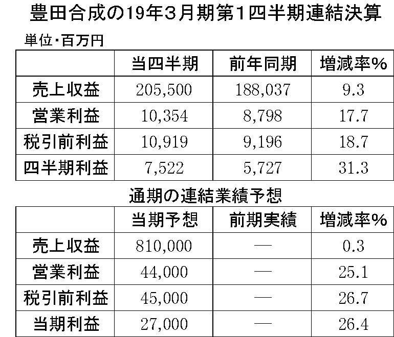 22 豊田合成2019年3月期第1四半期連結決算