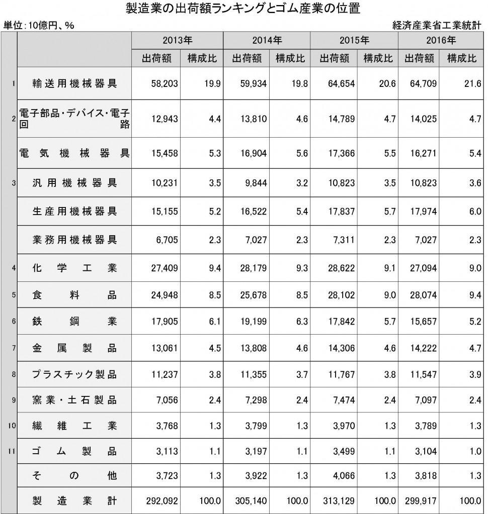 2-1-1 製造業の出荷額ランキングとゴム産業の位置 (経産省工業統計)