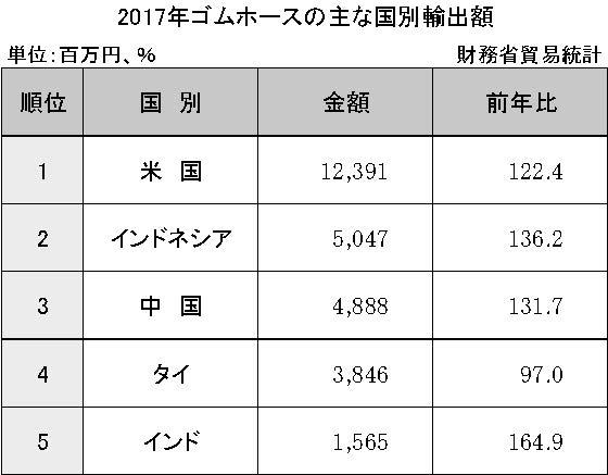 3-6-2-5 ゴムホースの主な国別輸出額