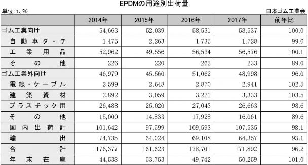 4-1-8 EPDMの用途別出荷量