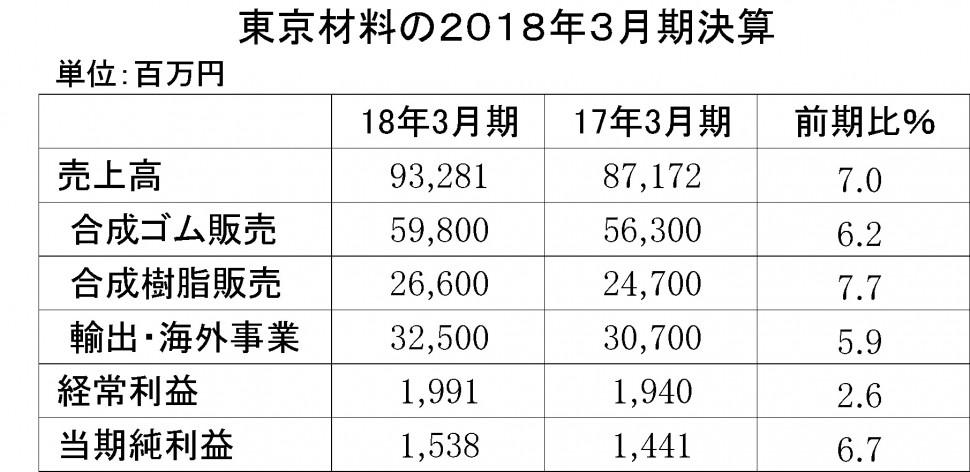 東京材料2018年3月期決算