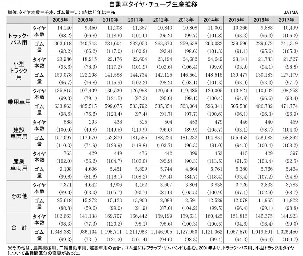 【DB2019】2-2-2-3 自動車タイヤ・チューブ生産推移 ★タイヤ協会 日本のタイヤ産業(エクセル)【新規作成】