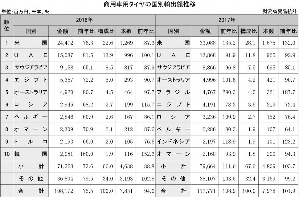 2-4-2-1 商用車用タイヤの国別輸出額推移