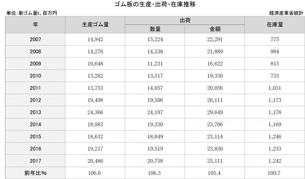 【DB】3-11-1 ゴム板の生産・出荷・在庫推移 (原本 経産省年報)