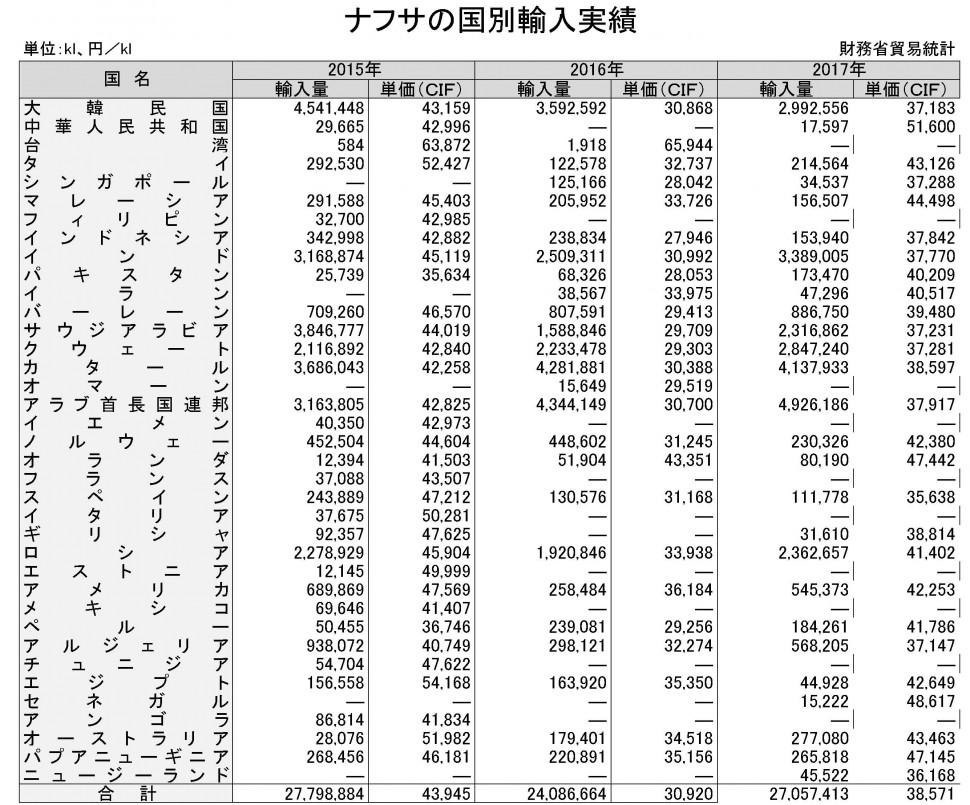 【HB2018】2章15節-1 ナフサ国別輸入実績 ★不明 財務省統計より