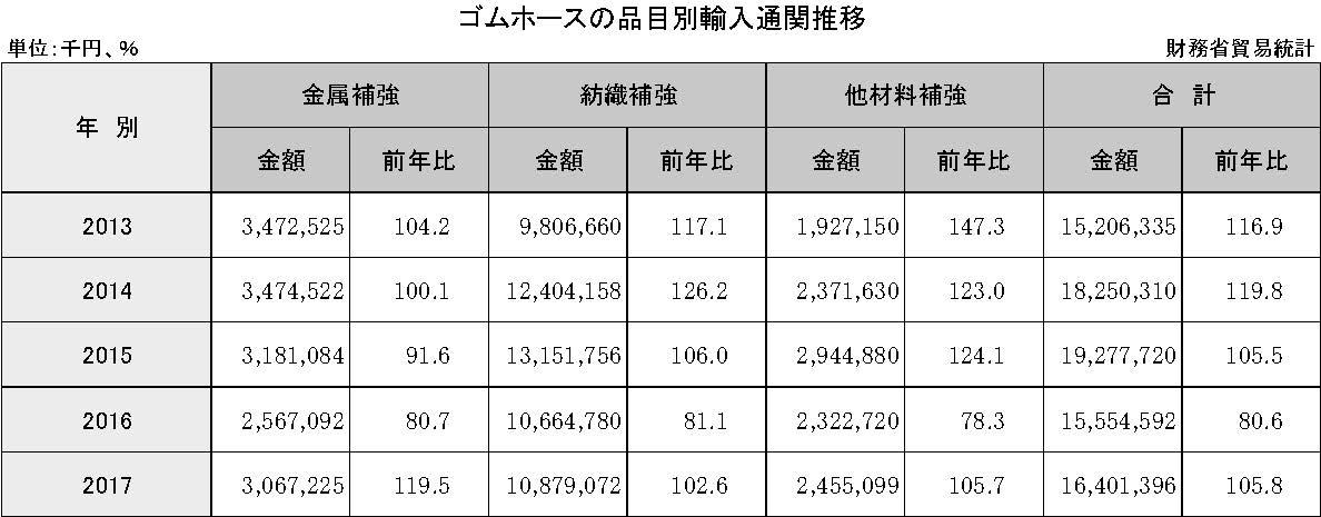 3-6-2-2 ゴムホースの品目別輸入通関推移