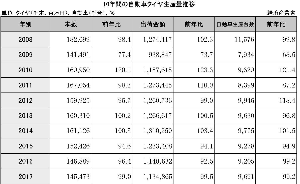 2-1-1 10年間の自動車タイヤ生産量推移(08~17年)