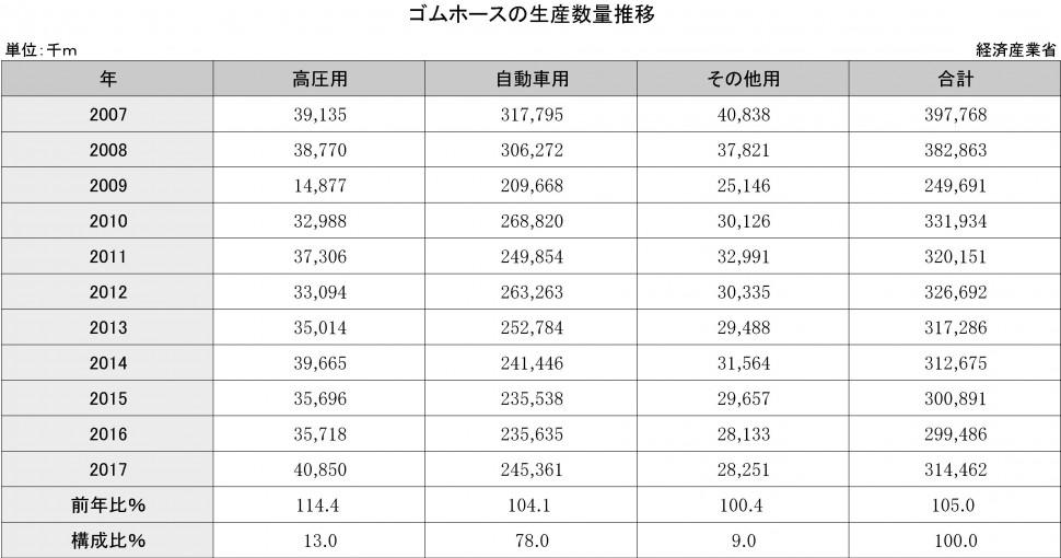 3-6-1-3 ゴムホースの生産数量推移