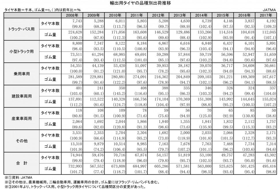 【DB2019】2-4-1-1 輸出用タイヤ品種別販売推移 ★タイヤ協会 日本のタイヤ産業(エクセル)【新規作成】